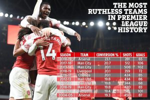 Arsenal are the most ruthless team in front of goal ever but fans still think they are guilty of missing sitters this season