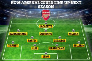 How Arsenal could line up with Coutinho, Partey and Willian in new 4-3-3 formation as Arteta plots transfer overhaul